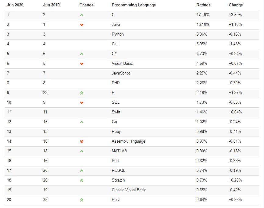 TIOBE Index Top20(2020/06)