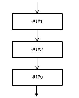 順次構造のイメージ