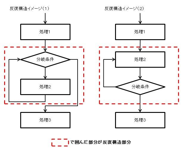 反復構造のイメージ