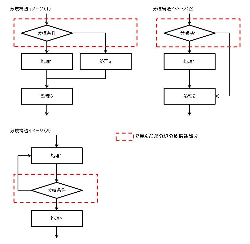 分岐構造のイメージ