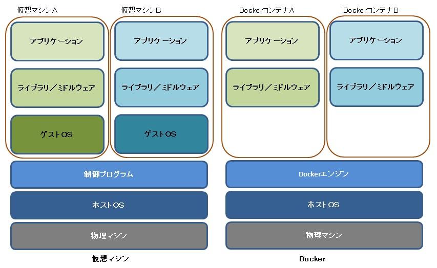 仮想マシンとDockerの比較イメージ
