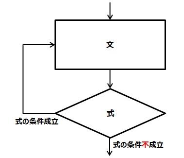 do while文動作