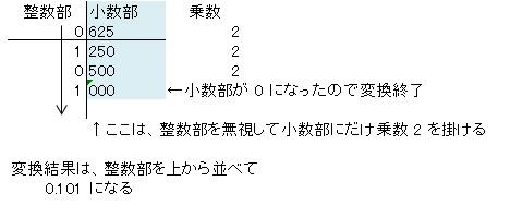 小数点以下を2進数へ変換する方法