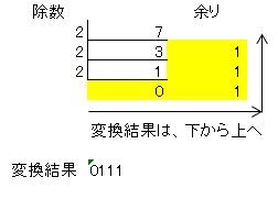 10進数(7)を2進数に変換する方法